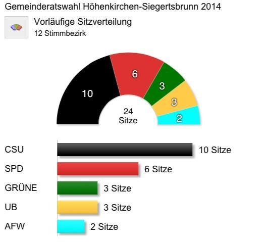 Wahlergebnis 16.März 2014